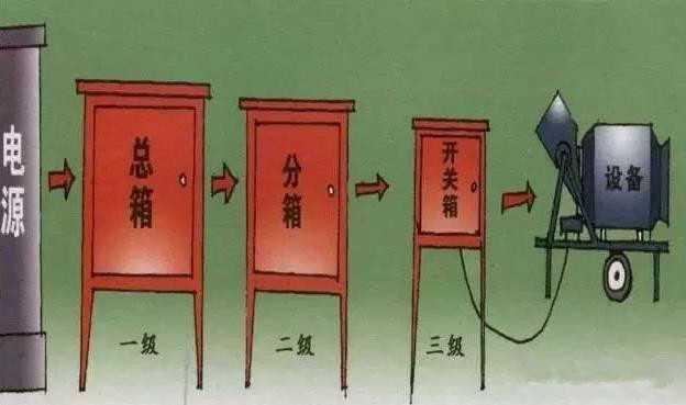 三jipei电箱,施工方便