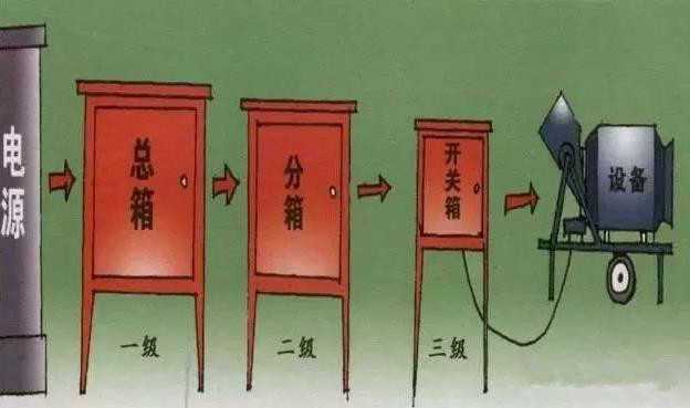 三级配电箱,shi工方便