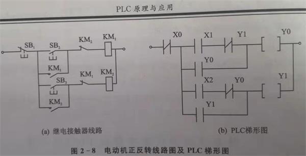 plc自动控制系tongyuanli和输入信号的处li