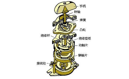 组合zhuan换开关触点整修和改装tong电检验