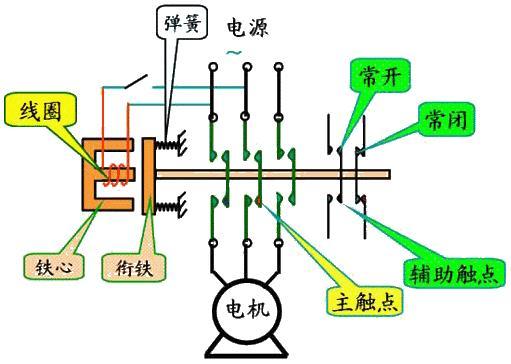 jiao流接触器gu障情况检修方法大全
